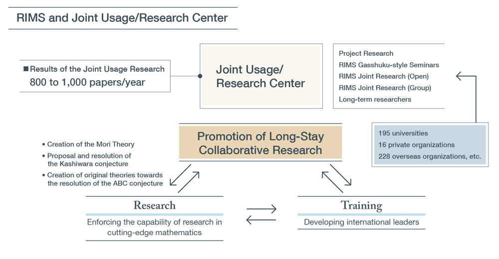 Joint Usage/Research Center