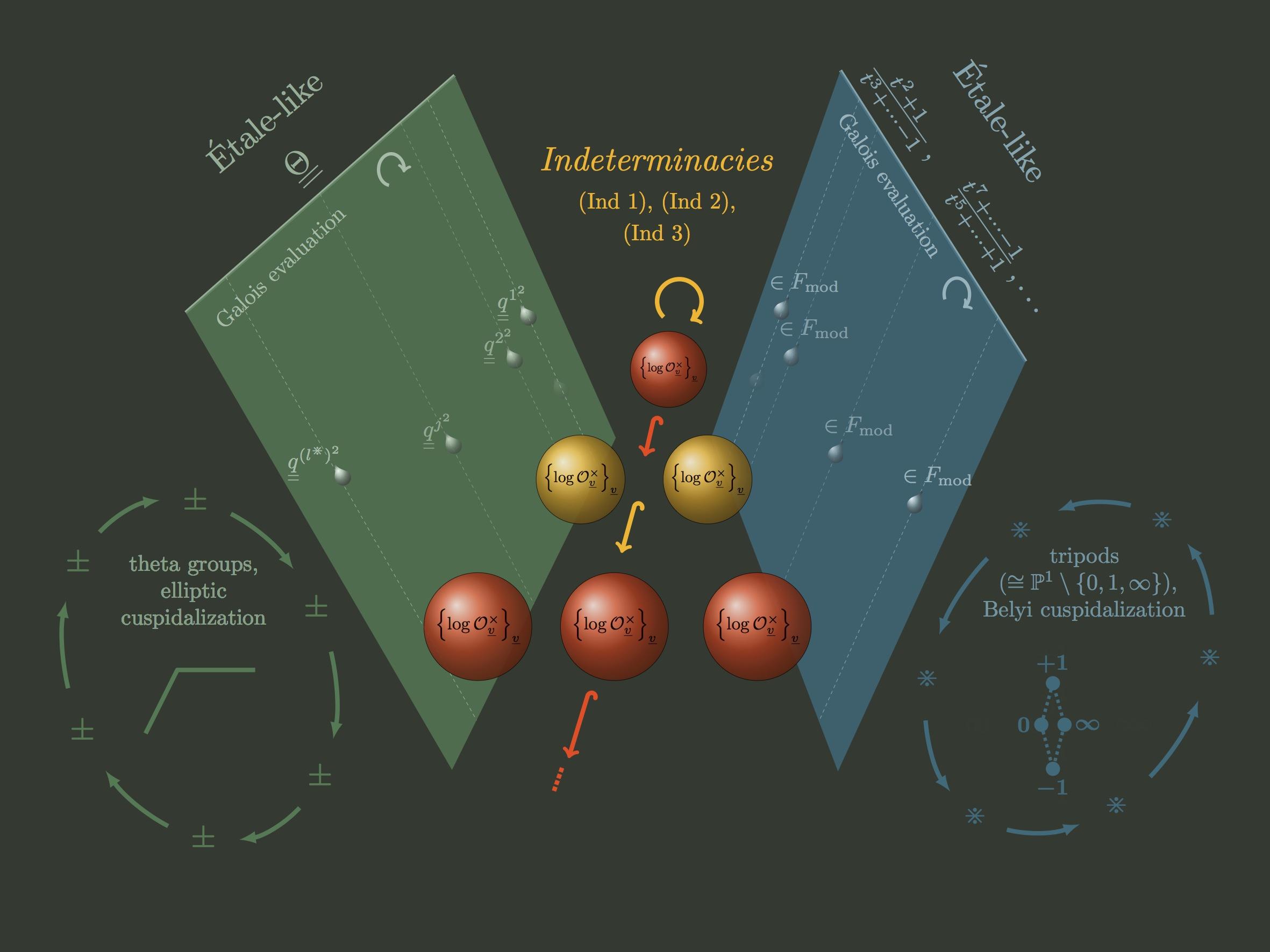 宇宙 際 タイヒ ミューラー 理論 宇宙際タイヒミューラー理論の拡がり